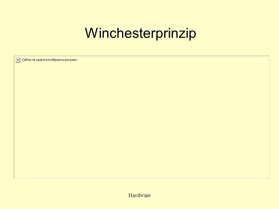 Winchesterprinzip Hardware
