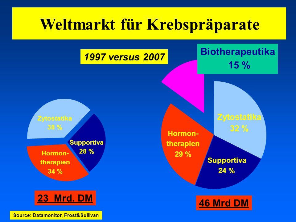 Weltmarkt für Krebspräparate