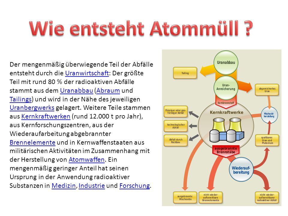 Wie entsteht Atommüll