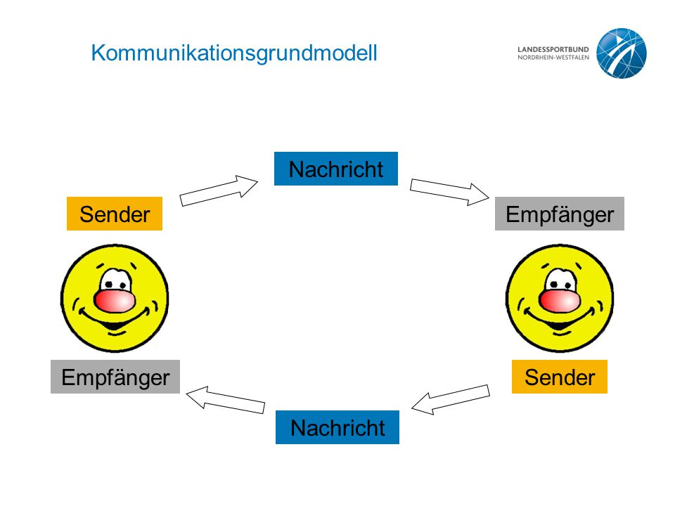 Kommunikationsgrundmodell
