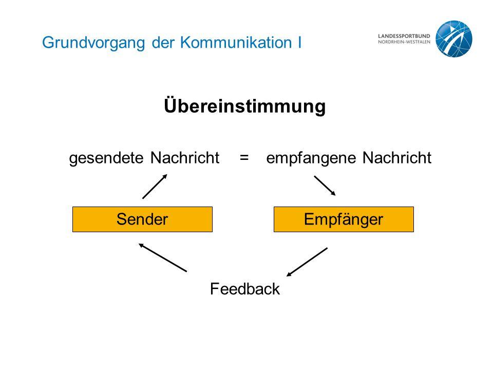 Grundvorgang der Kommunikation I