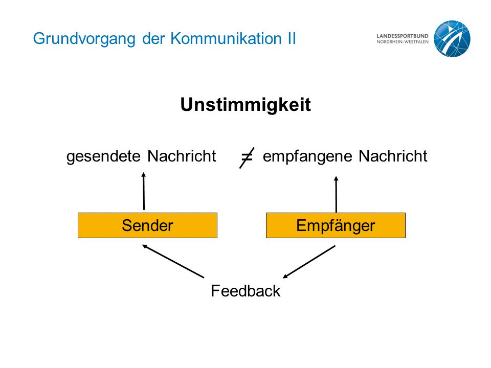 Grundvorgang der Kommunikation II