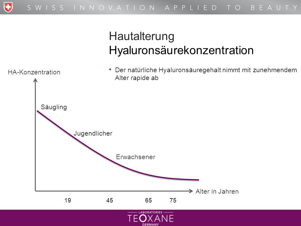 Hyaluronsäurekonzentration