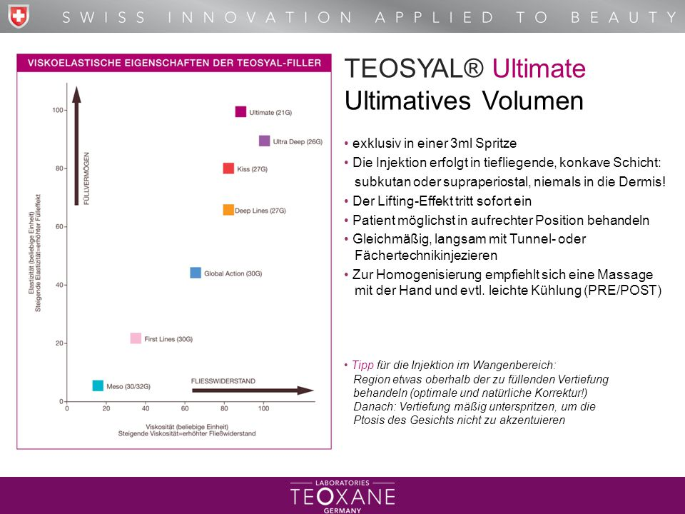 TEOSYAL® Ultimate Ultimatives Volumen • exklusiv in einer 3ml Spritze