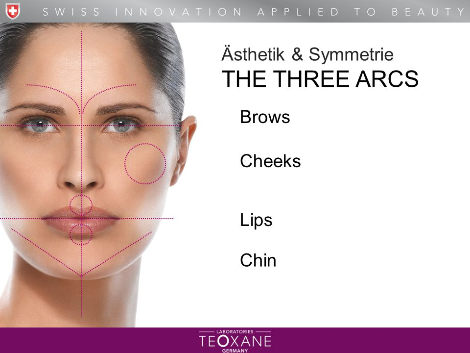 Ästhetik & Symmetrie THE THREE ARCS Brows Cheeks Lips Chin