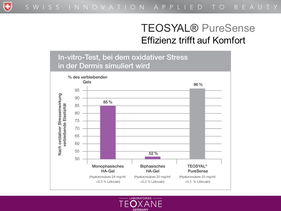 TEOSYAL® PureSense Effizienz trifft auf Komfort