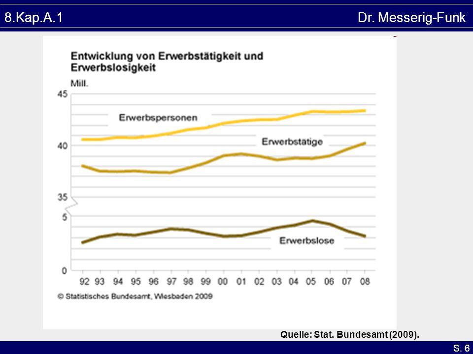 8.Kap.A.1 Dr. Messerig-Funk Quelle: Stat. Bundesamt (2009).