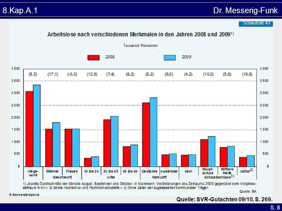 8.Kap.A.1 Dr. Messerig-Funk Quelle: SVR-Gutachten 09/10, S. 269.