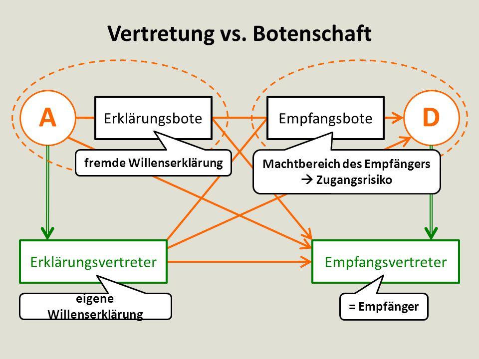 A D Vertretung vs. Botenschaft Erklärungsbote Empfangsbote