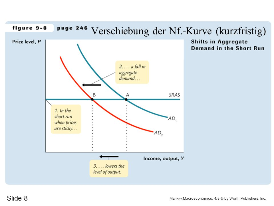 Verschiebung der Nf.-Kurve (kurzfristig)