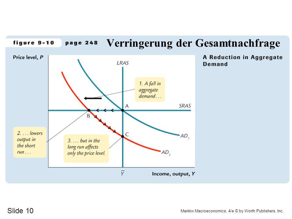 Verringerung der Gesamtnachfrage