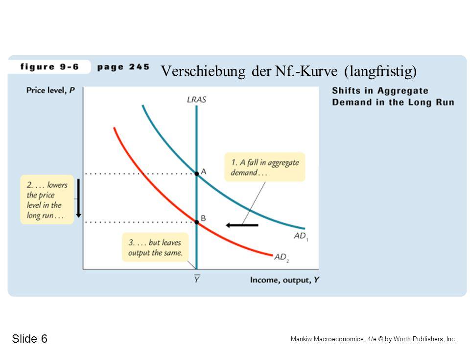 Verschiebung der Nf.-Kurve (langfristig)