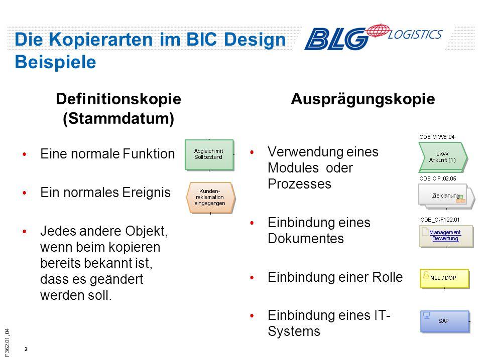 Die Kopierarten im BIC Design Beispiele