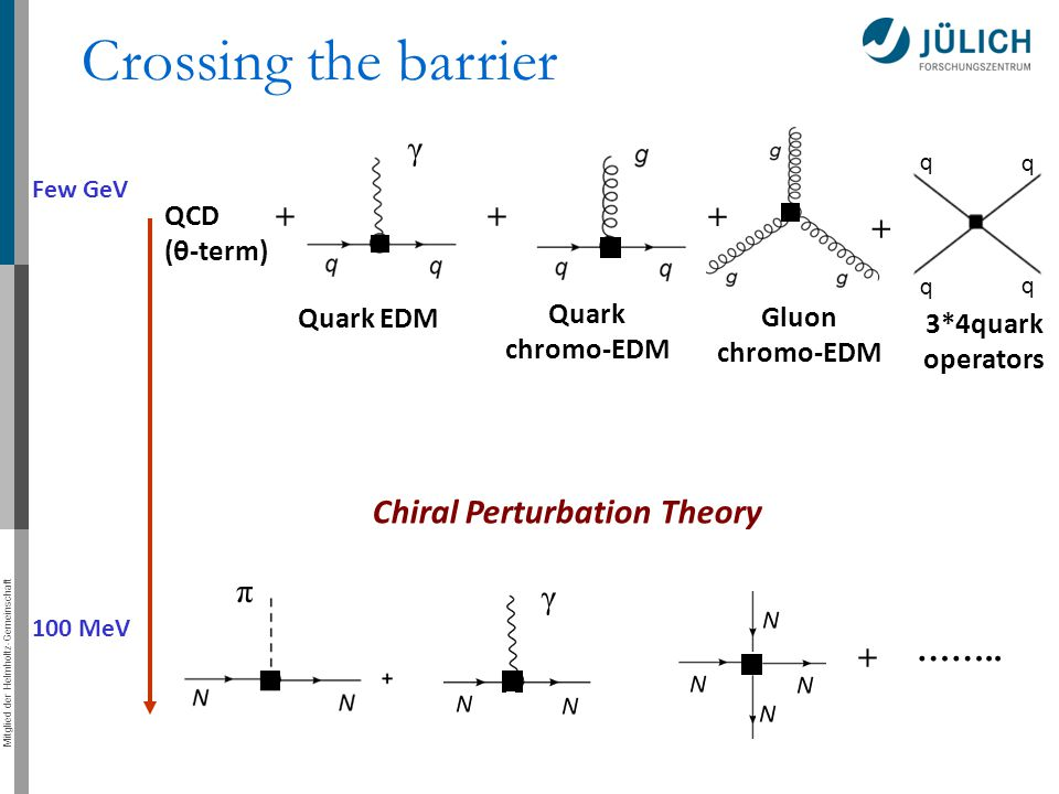 Crossing the barrier Chiral Perturbation Theory γ + + + + π γ …….. +