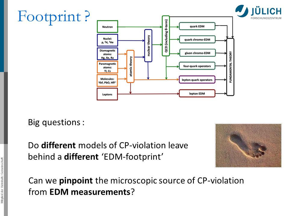 Footprint Big questions :