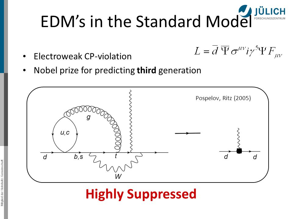 EDM's in the Standard Model