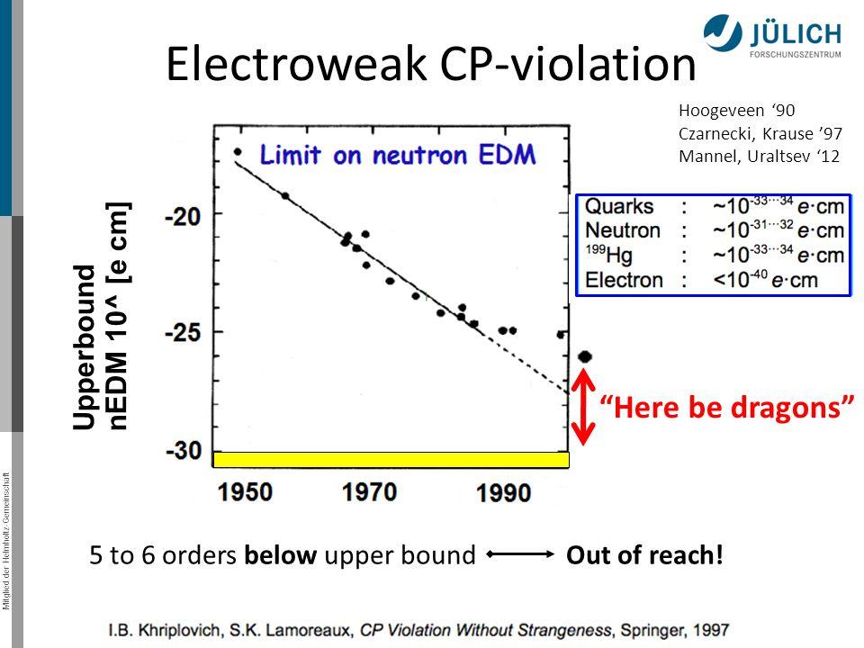 Electroweak CP-violation
