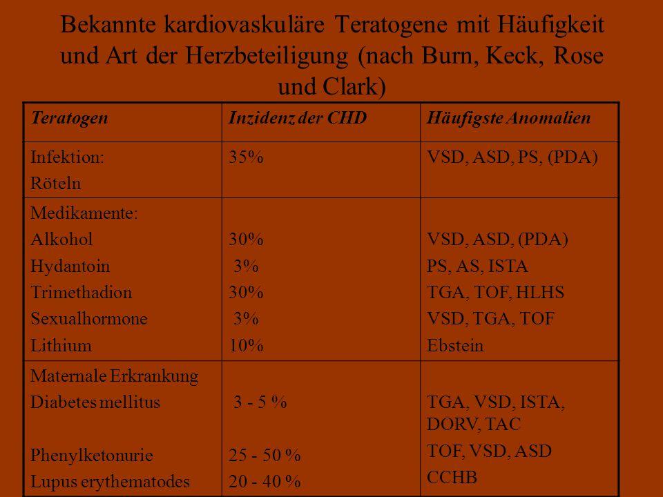 Bekannte kardiovaskuläre Teratogene mit Häufigkeit und Art der Herzbeteiligung (nach Burn, Keck, Rose und Clark)