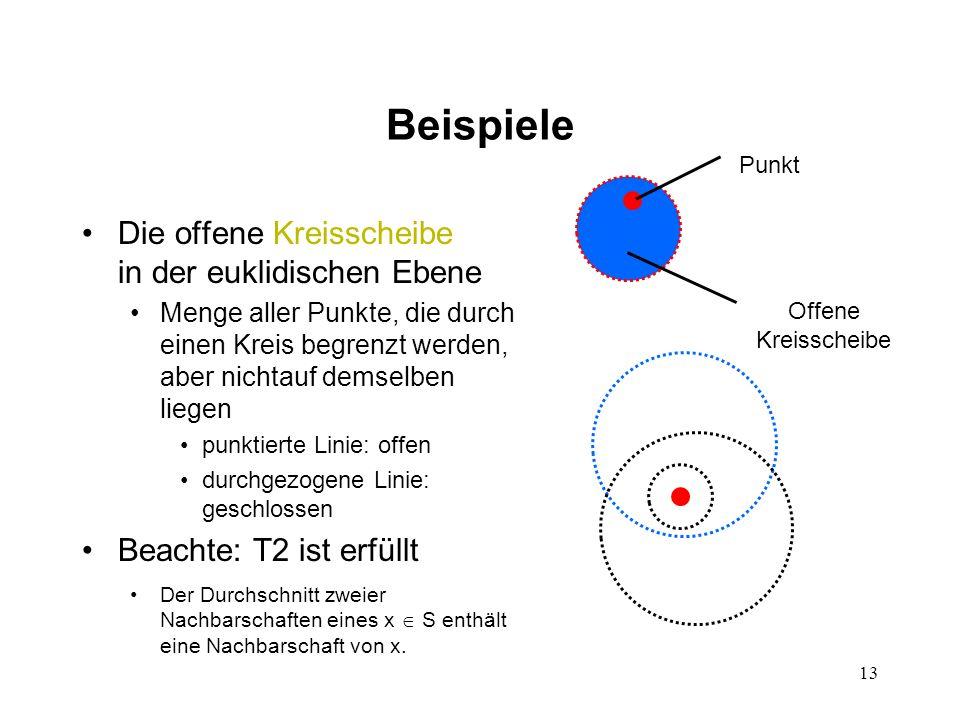 Beispiele Die offene Kreisscheibe in der euklidischen Ebene
