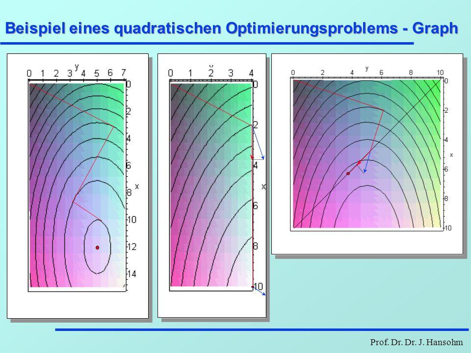 Beispiel eines quadratischen Optimierungsproblems - Graph