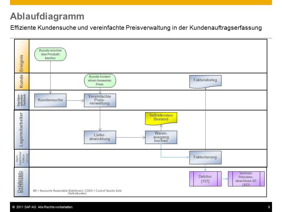 Ablaufdiagramm Effiziente Kundensuche und vereinfachte Preisverwaltung in der Kundenauftragserfassung.