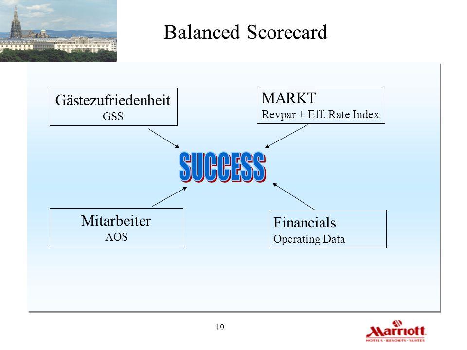 SUCCESS Balanced Scorecard MARKT Gästezufriedenheit Mitarbeiter