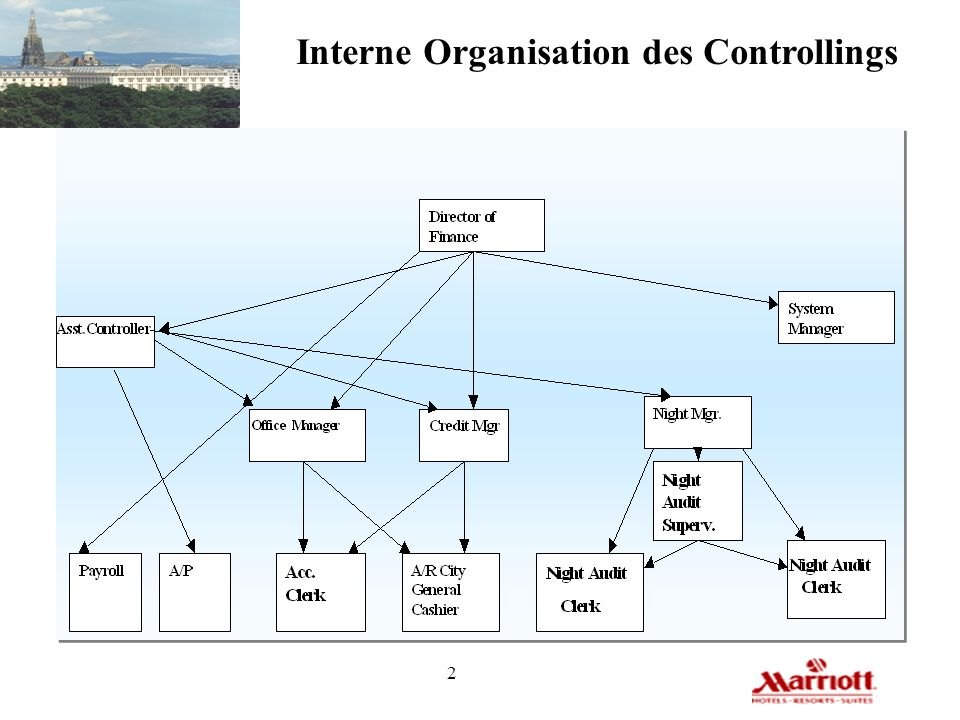 Interne Organisation des Controllings