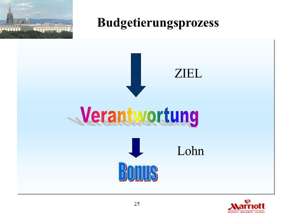 Budgetierungsprozess