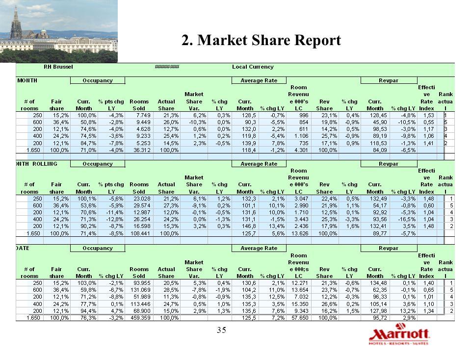 2. Market Share Report