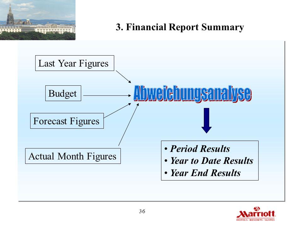 Abweichungsanalyse 3. Financial Report Summary Last Year Figures