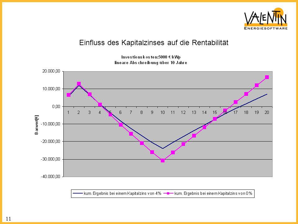 Einfluss des Kapitalzinses auf die Rentabilität