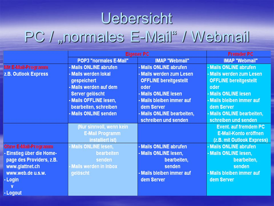 "Uebersicht PC / ""normales E-Mail / Webmail"