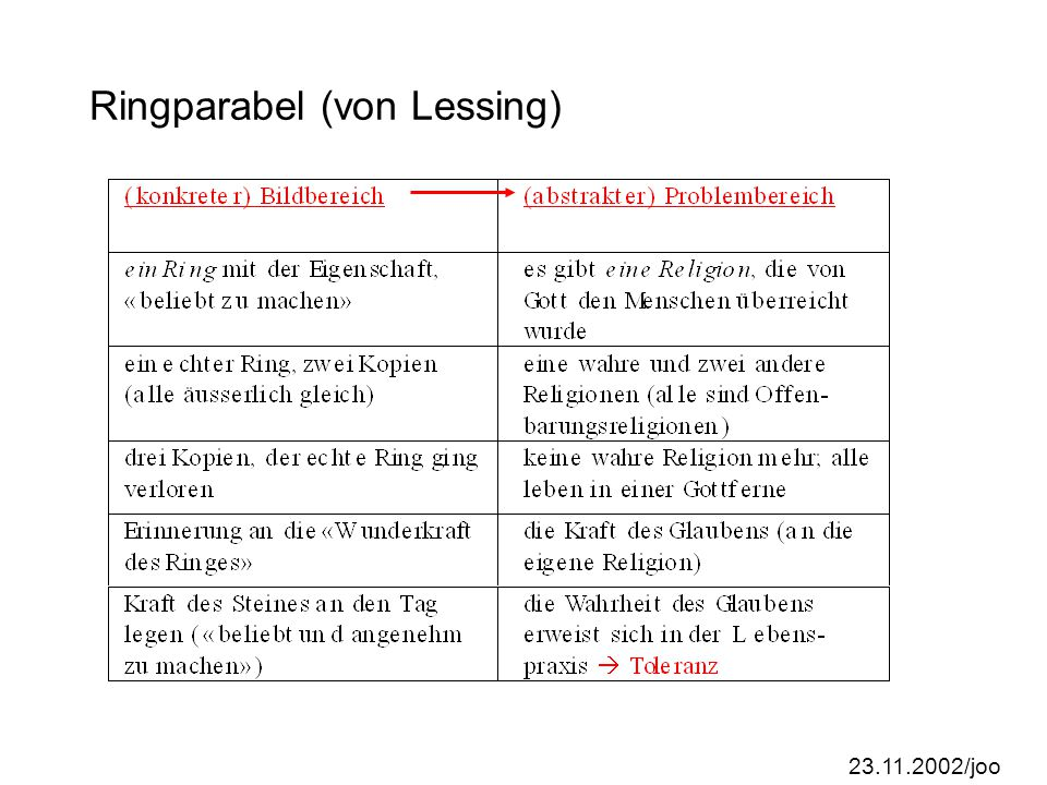 Ringparabel (von Lessing)