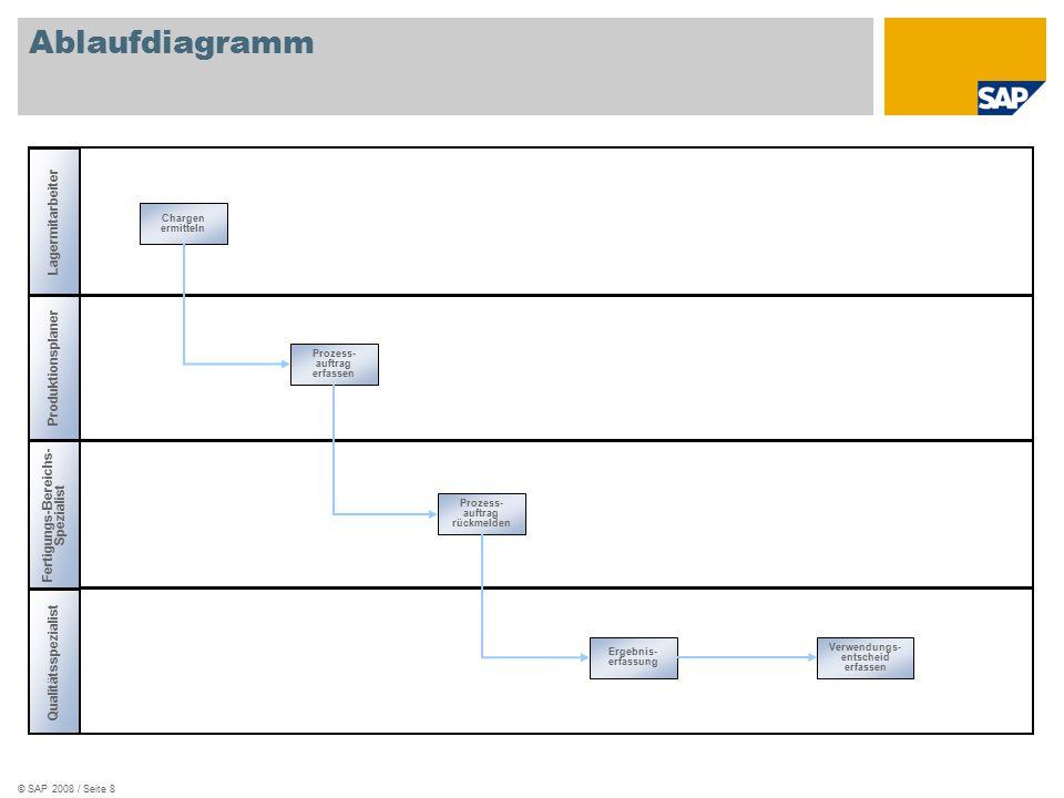 Ablaufdiagramm Lagermitarbeiter Produktionsplaner
