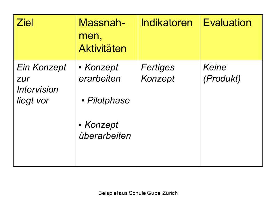 Beispiel aus Schule Gubel Zürich