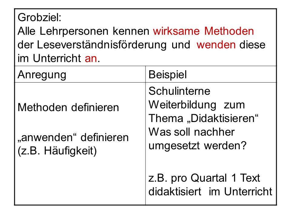 """""""anwenden definieren (z.B. Häufigkeit)"""