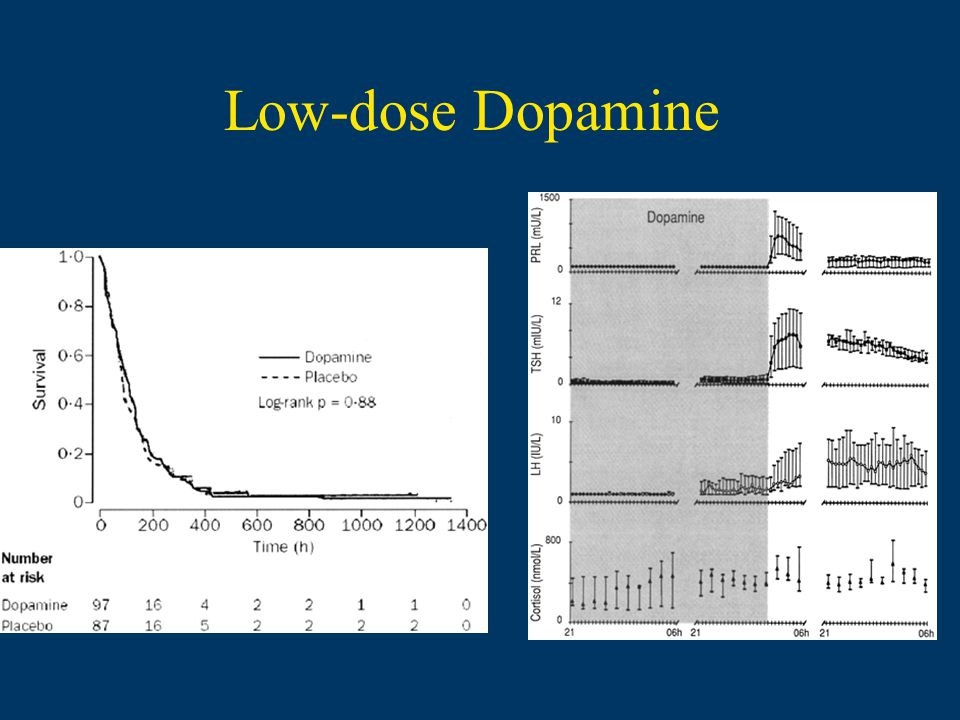 Low-dose Dopamine