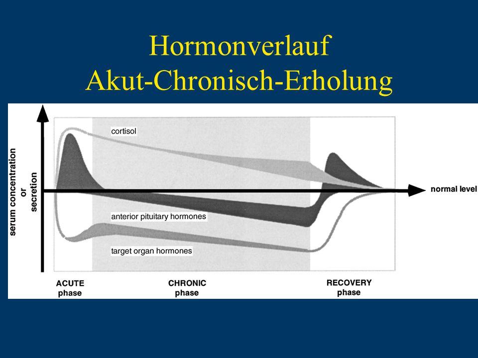 Hormonverlauf Akut-Chronisch-Erholung