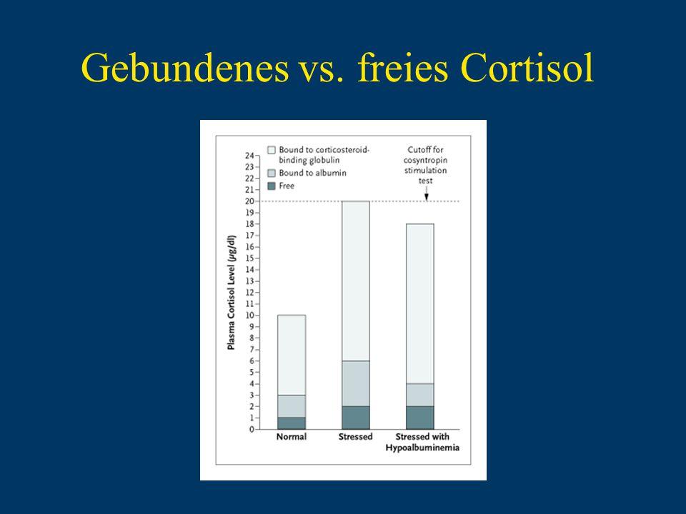 Gebundenes vs. freies Cortisol