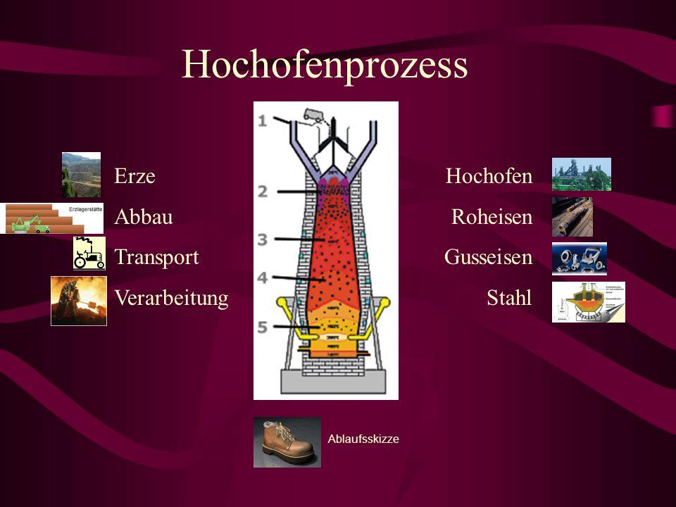 Hochofenprozess Erze Abbau Transport Verarbeitung Hochofen Roheisen