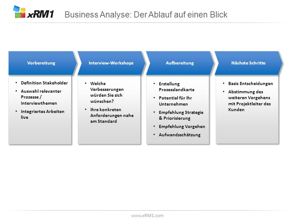 Definition der Stakeholder