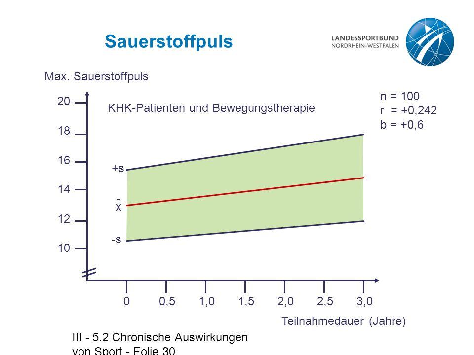 Sauerstoffpuls Max. Sauerstoffpuls 0,5 1,0 1,5 2,0 2,5