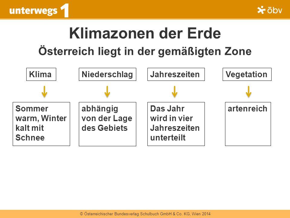 Österreich liegt in der gemäßigten Zone
