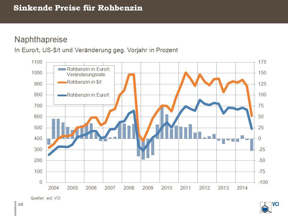 Sinkende Preise für Rohbenzin