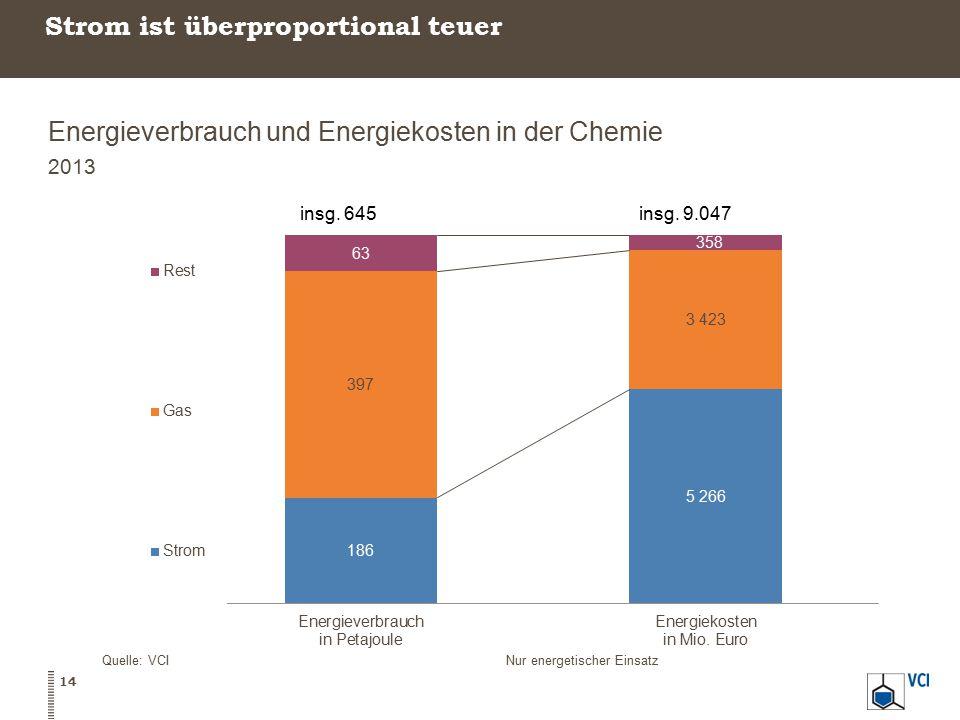 Strom ist überproportional teuer