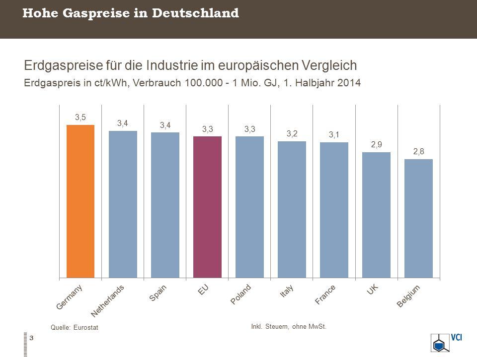 Hohe Gaspreise in Deutschland
