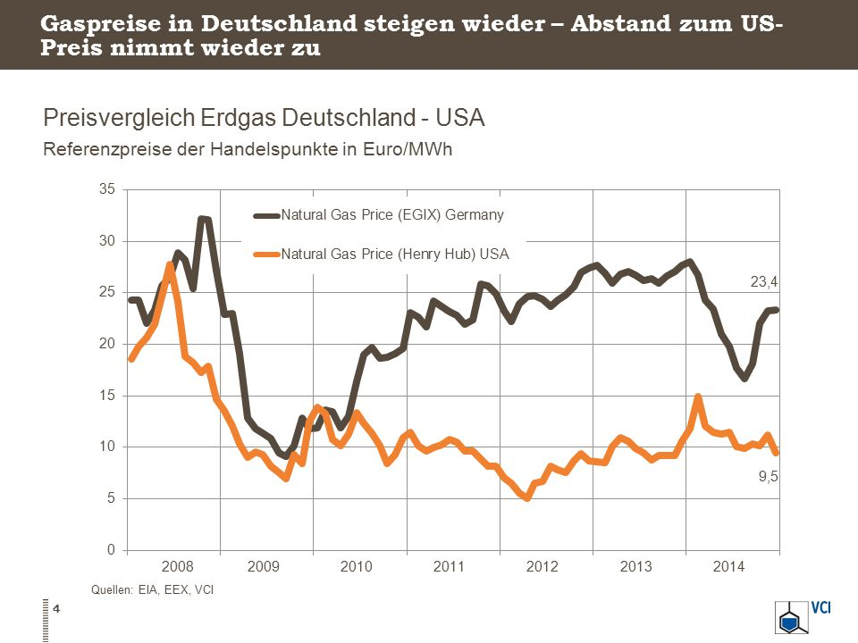 Preisvergleich Erdgas Deutschland - USA