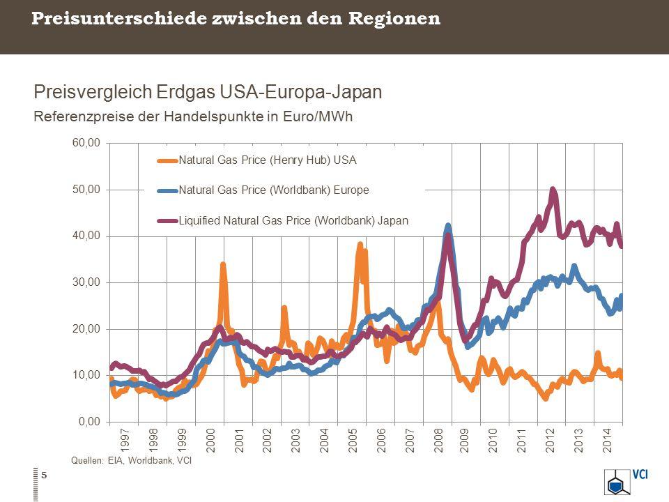 Preisunterschiede zwischen den Regionen