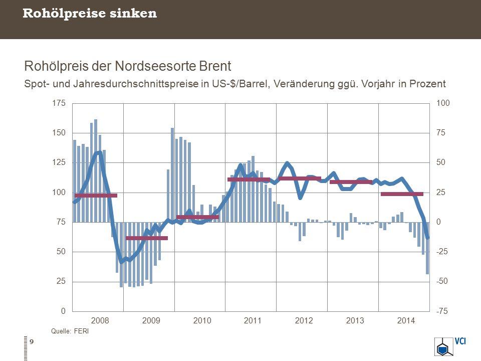 Rohölpreis der Nordseesorte Brent