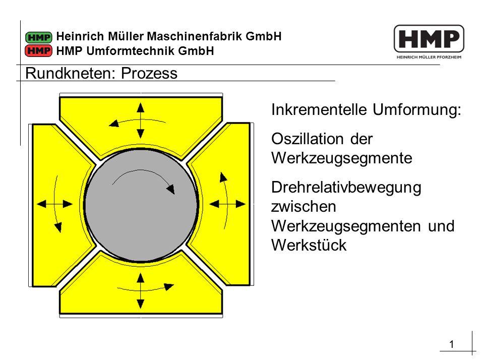 Rundkneten: Prozess Inkrementelle Umformung: Oszillation der Werkzeugsegmente.